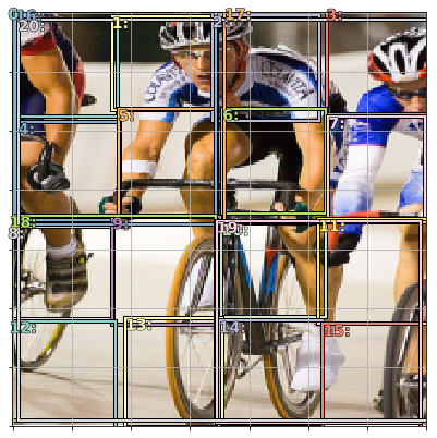 There's just no way one of the 16 boxes can be stretched hard enough to fit the entire cyclist. Source: Fast.ai Lesson 9, Pascal VOC